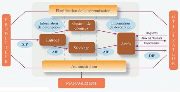 Archivage électronique : comment mettre en place et gérer son système numérique