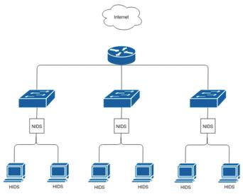 Cloud et système de détection des intrusions