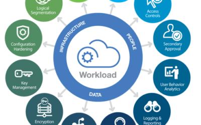 Gestion des identités et des accès dans le cloud : la voie à suivre